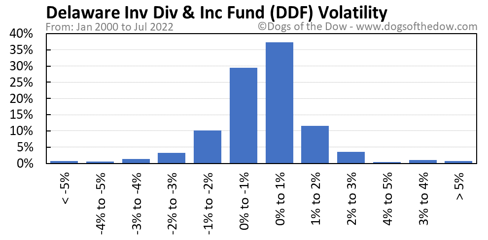 DDF volatility chart