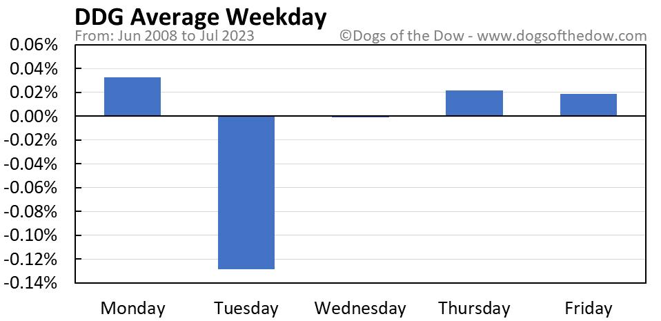 DDG average weekday chart