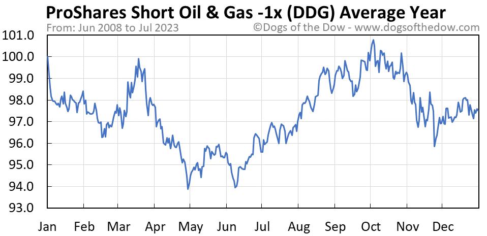 DDG average year chart