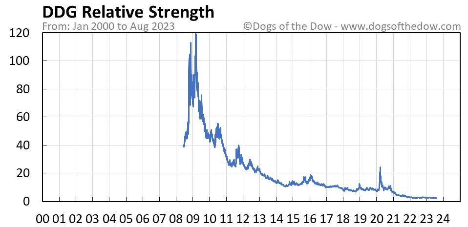 DDG relative strength chart