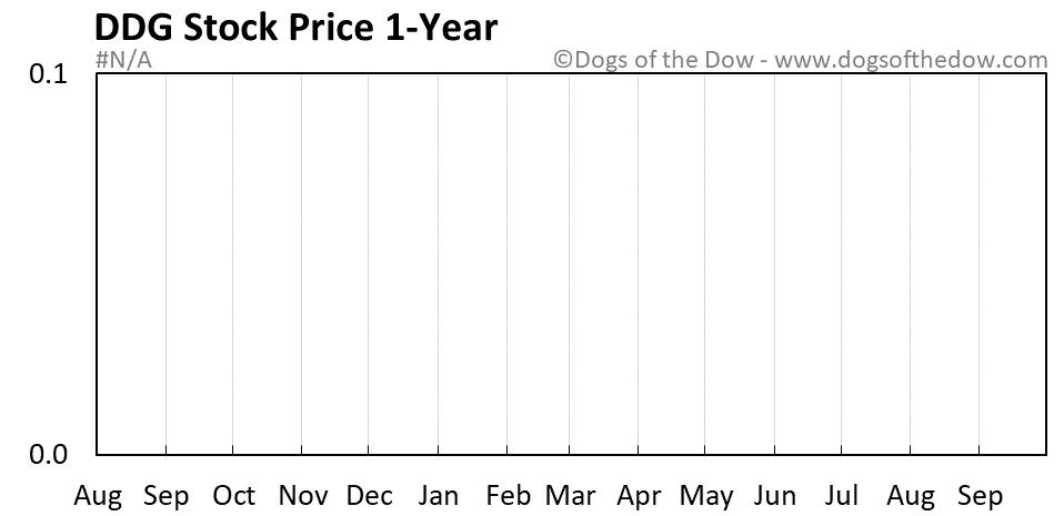 DDG 1-year stock price chart