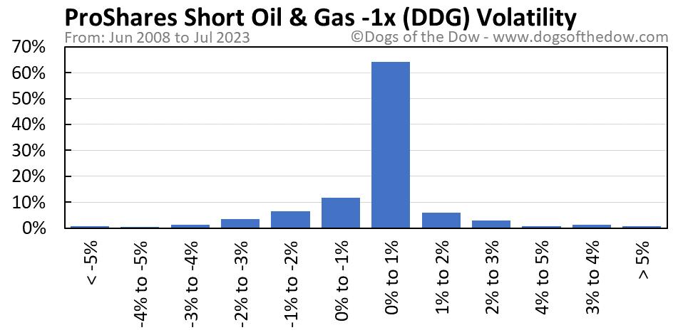 DDG volatility chart