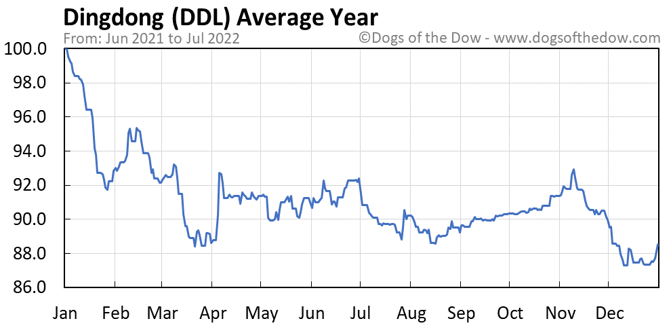 DDL average year chart