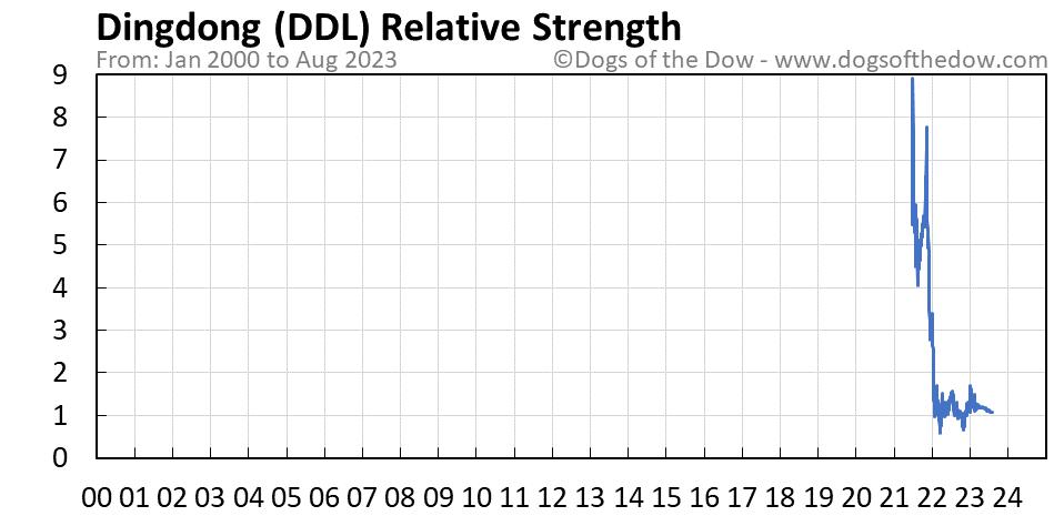 DDL relative strength chart