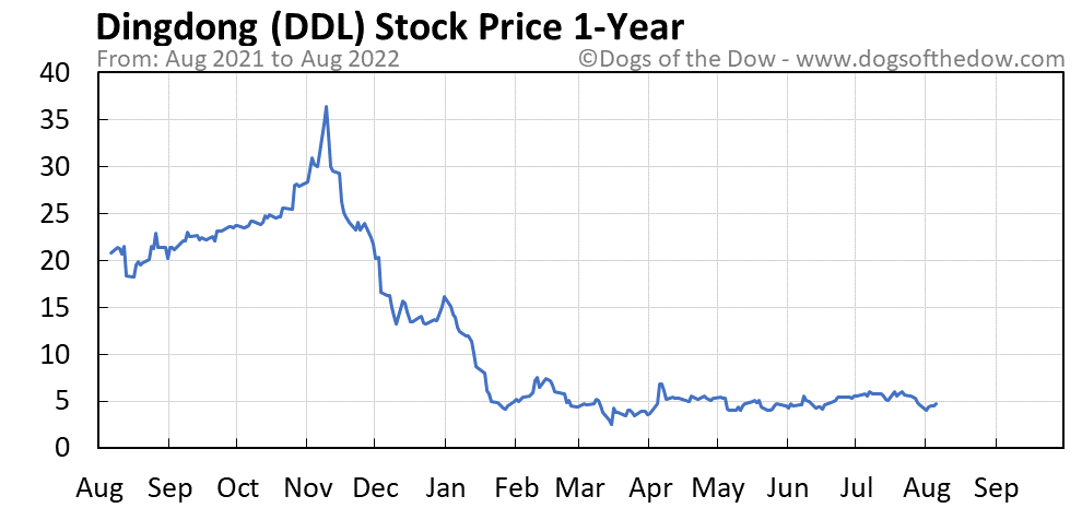 DDL 1-year stock price chart