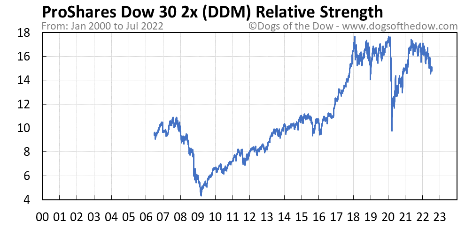 DDM relative strength chart