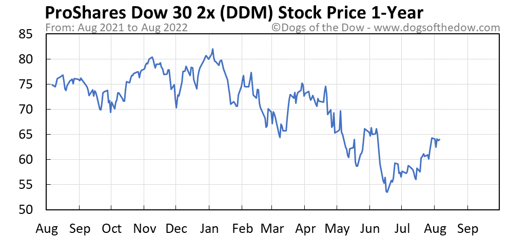 DDM 1-year stock price chart