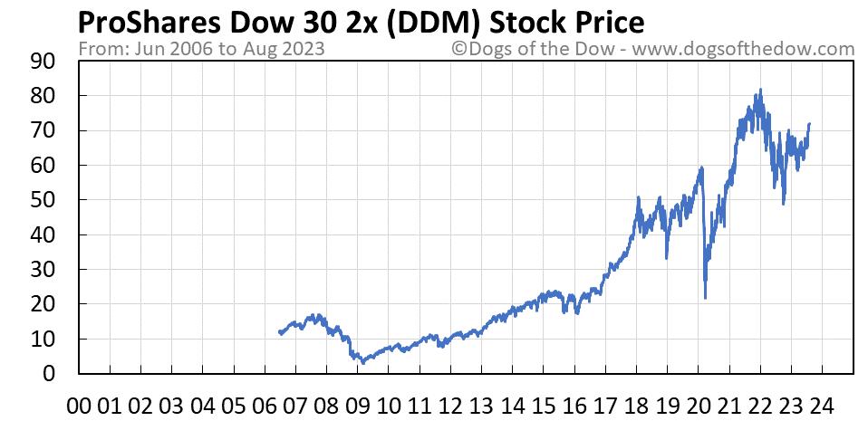 DDM stock price chart
