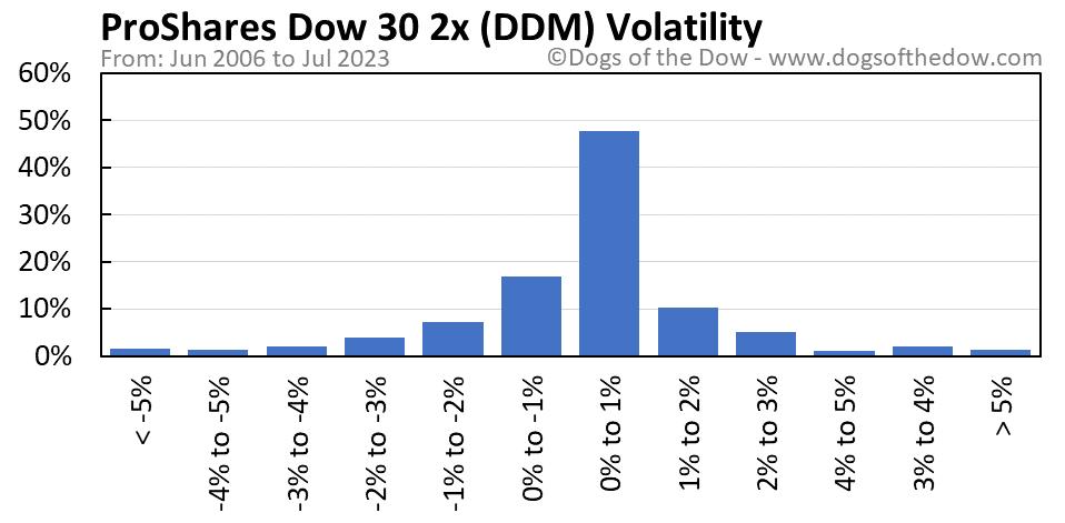 DDM volatility chart