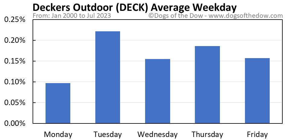 DECK average weekday chart