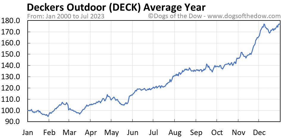 DECK average year chart