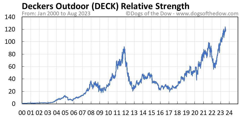 DECK relative strength chart