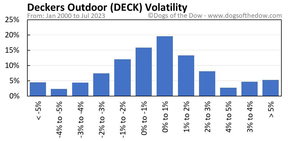 DECK volatility chart