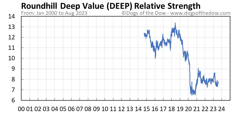 DEEP relative strength chart