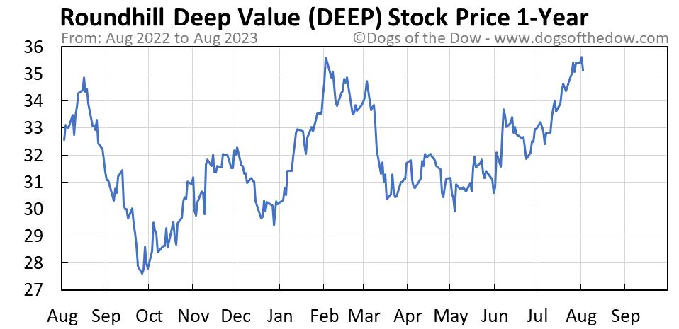 DEEP 1-year stock price chart