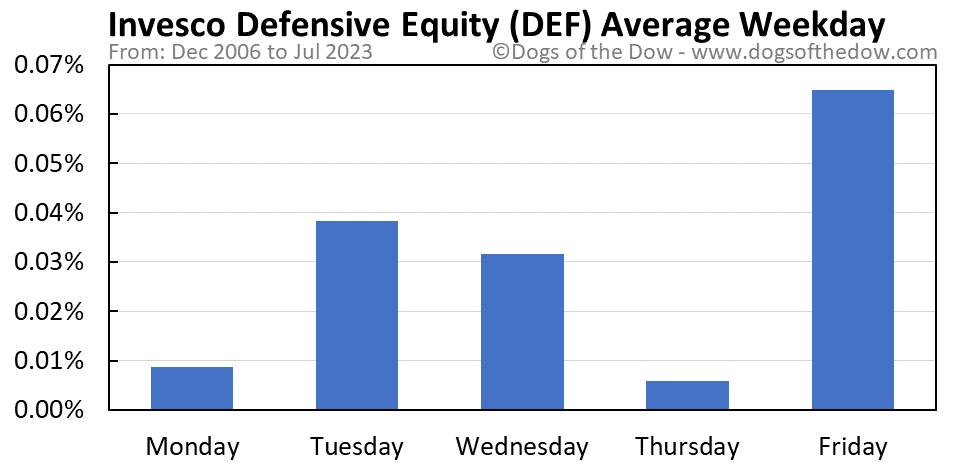 DEF average weekday chart