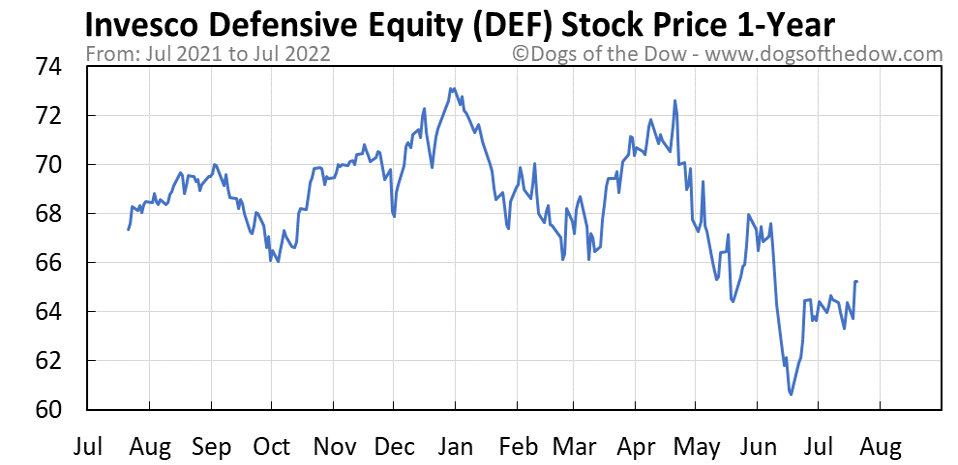 DEF 1-year stock price chart