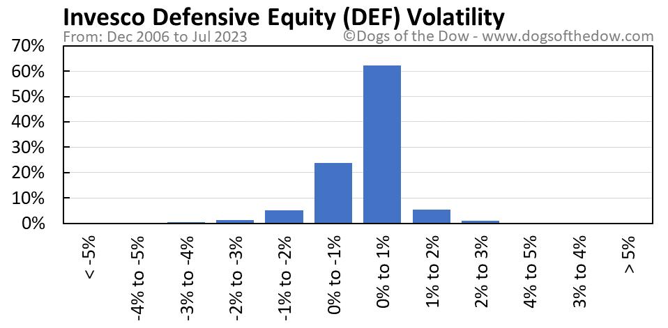 DEF volatility chart