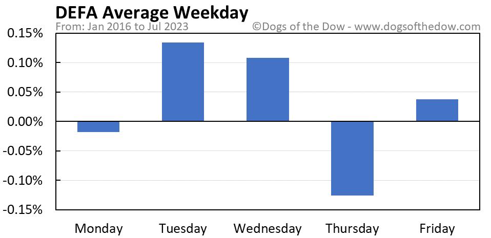 DEFA average weekday chart