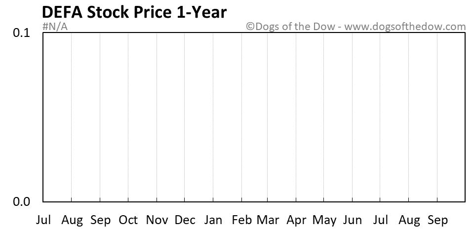 DEFA 1-year stock price chart