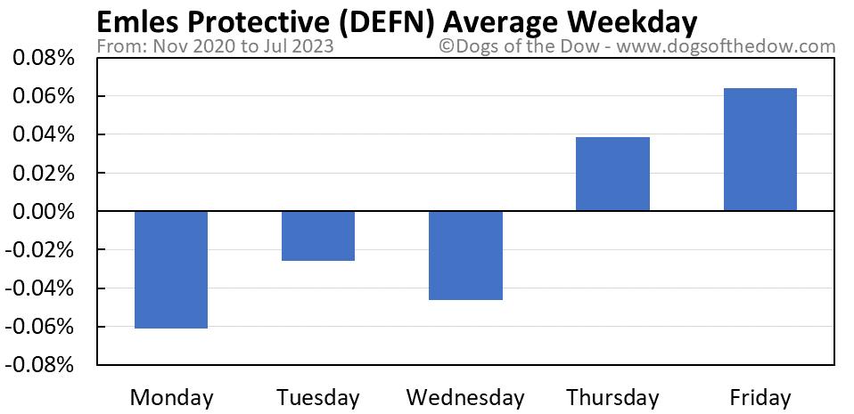 DEFN average weekday chart