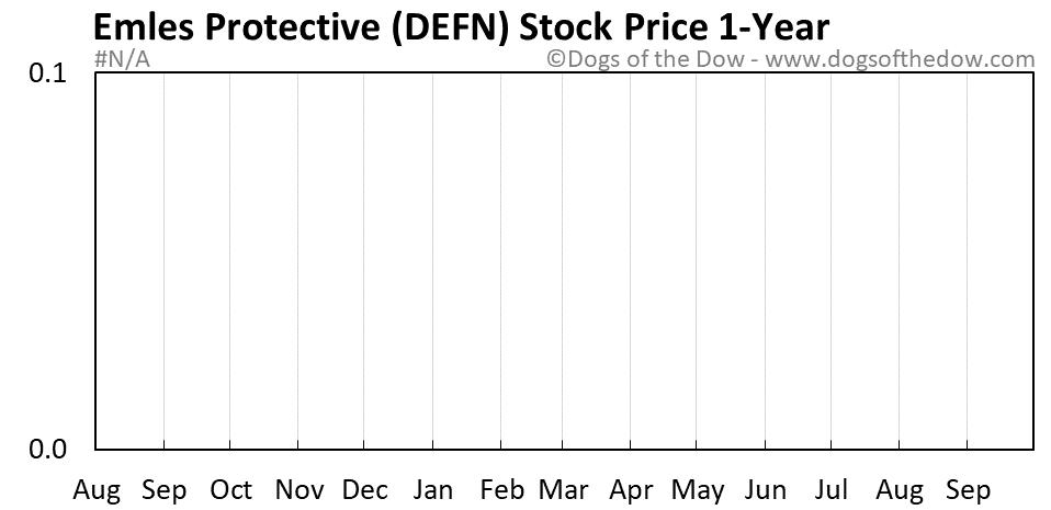 DEFN 1-year stock price chart
