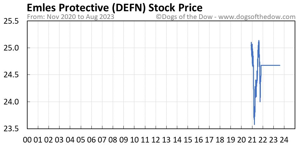 DEFN stock price chart
