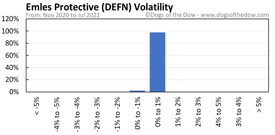 DEFN volatility chart