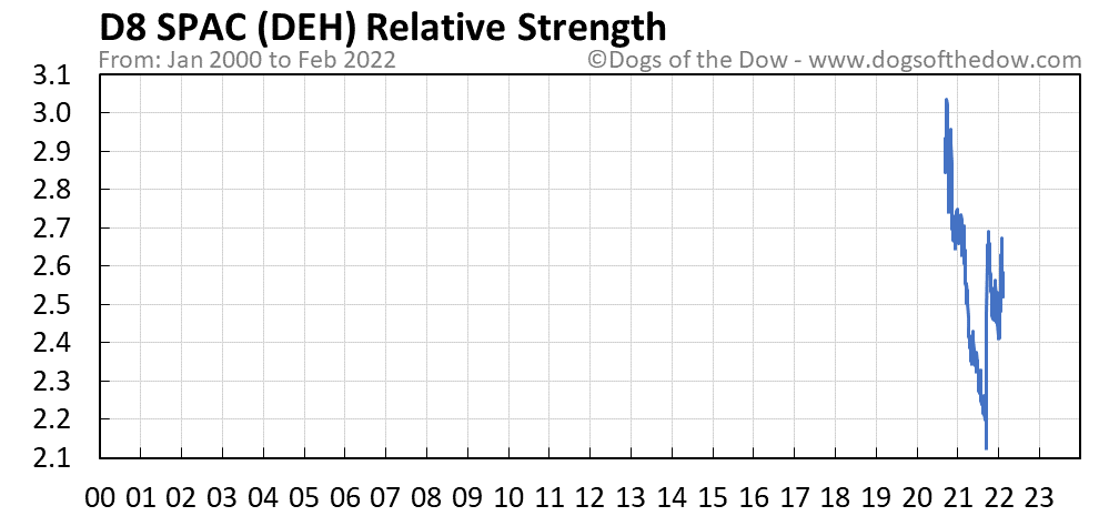 DEH relative strength chart