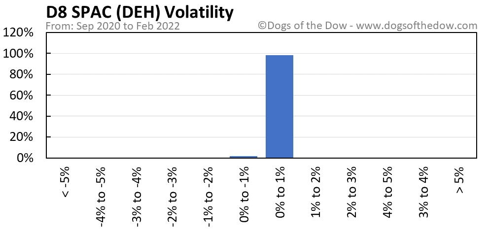 DEH volatility chart