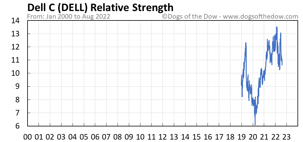 DELL relative strength chart