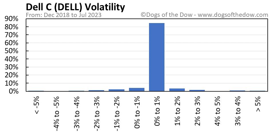 DELL volatility chart