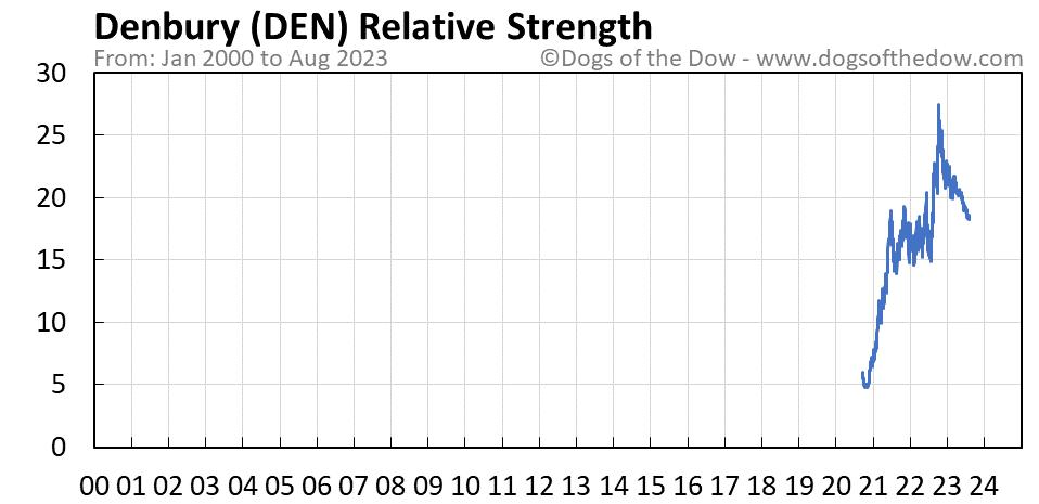 DEN relative strength chart