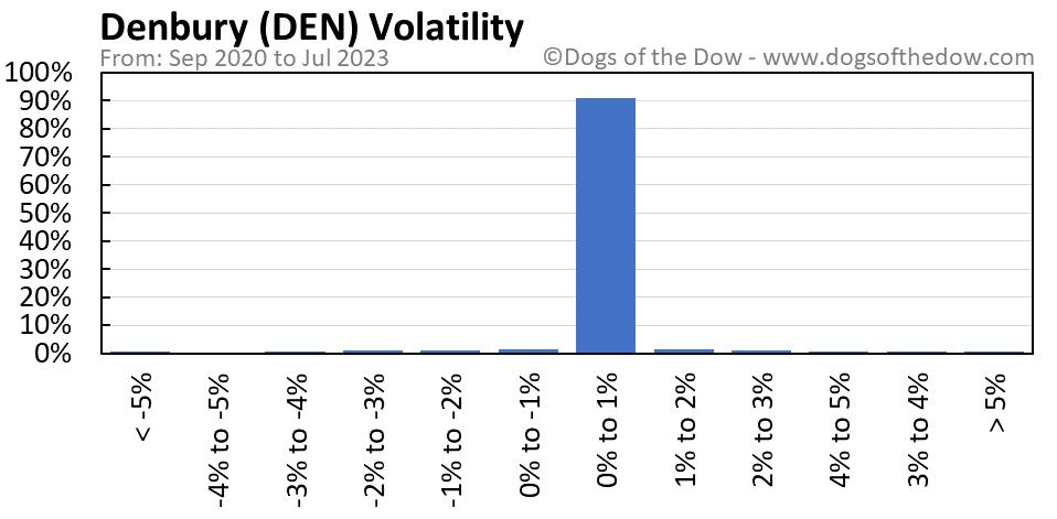 DEN volatility chart