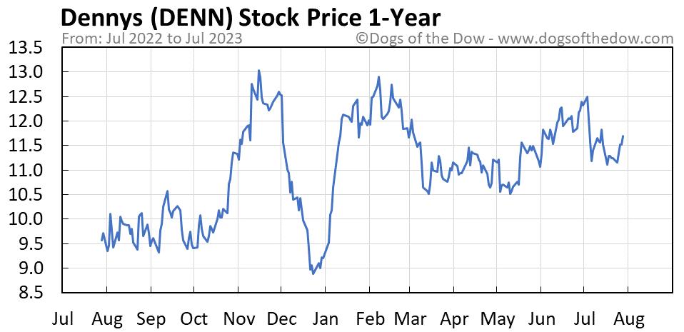 DENN 1-year stock price chart