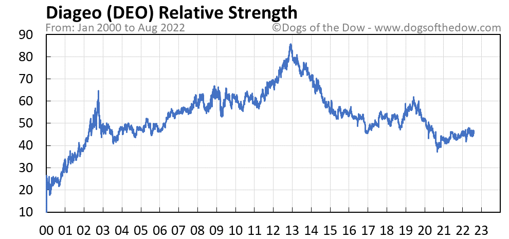 DEO relative strength chart