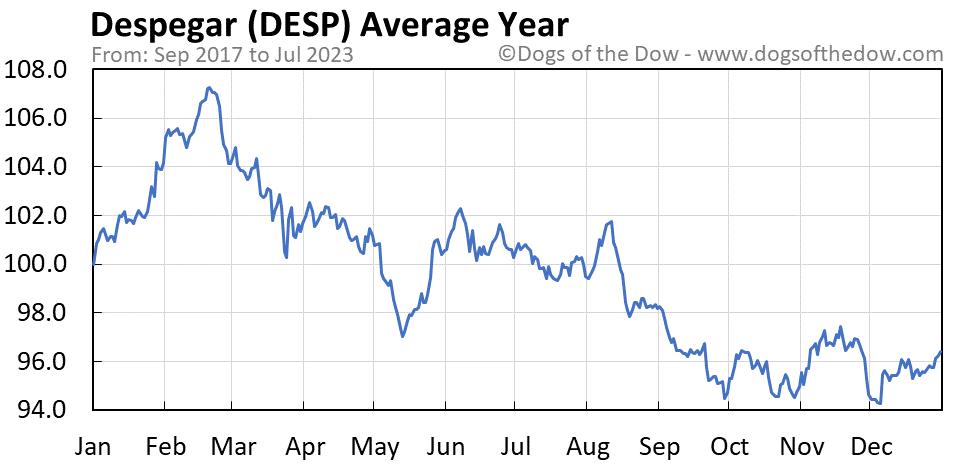 DESP average year chart