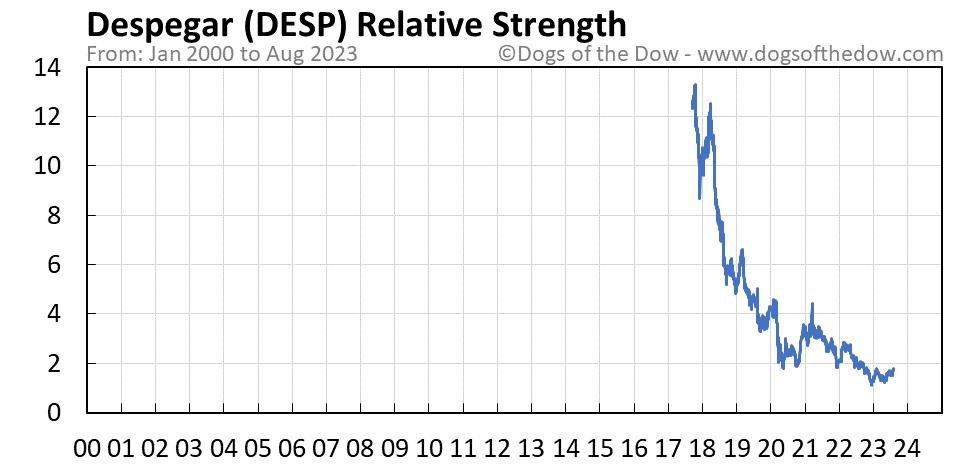 DESP relative strength chart