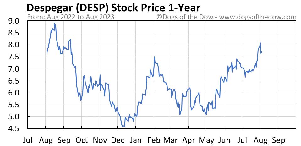 DESP 1-year stock price chart