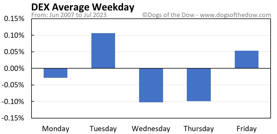 DEX average weekday chart