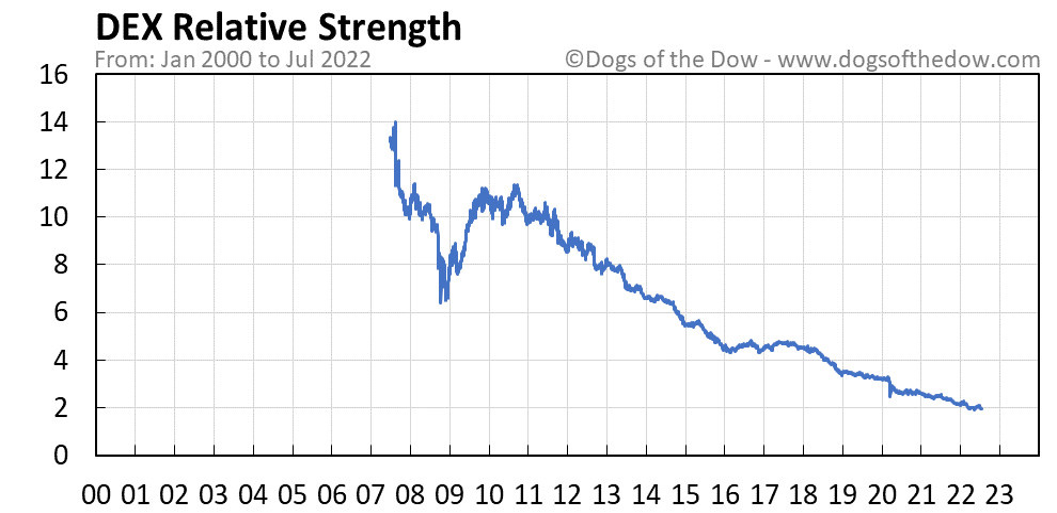 DEX relative strength chart
