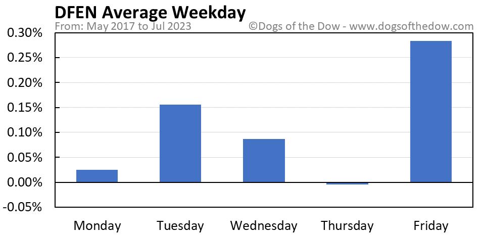 DFEN average weekday chart