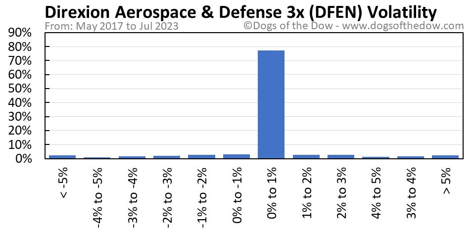 DFEN volatility chart
