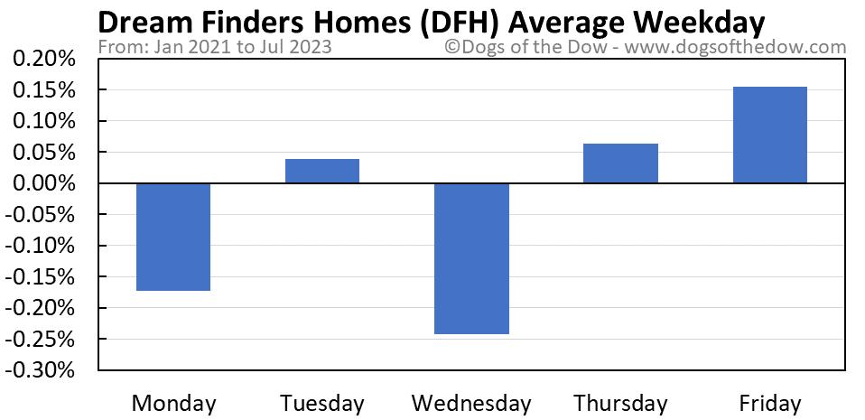 DFH average weekday chart