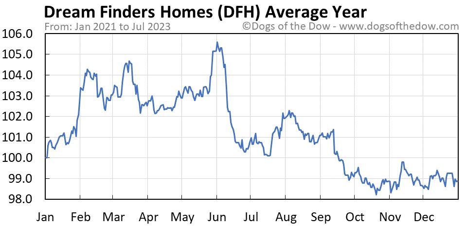 DFH average year chart