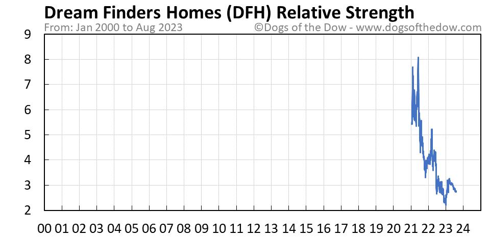 DFH relative strength chart