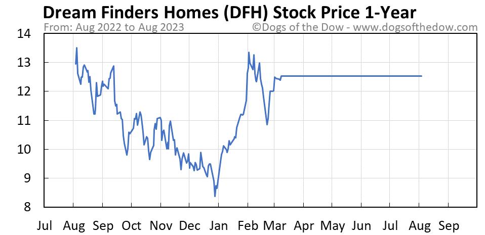 DFH 1-year stock price chart