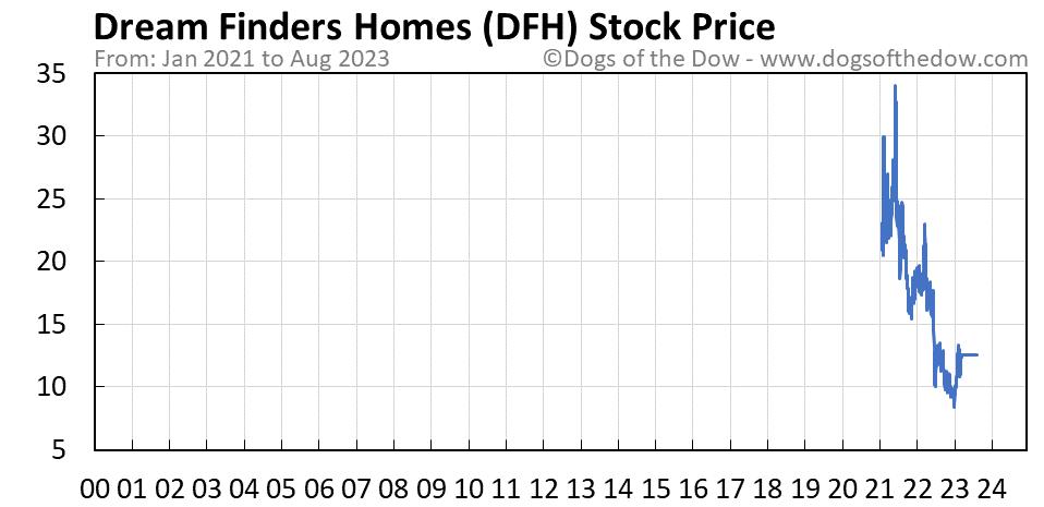DFH stock price chart