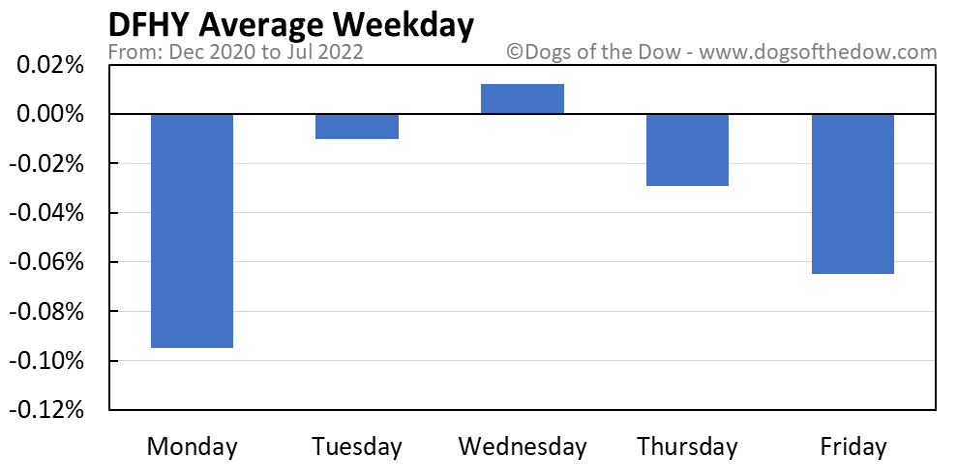 DFHY average weekday chart