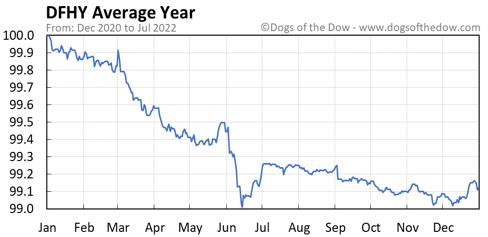 DFHY average year chart
